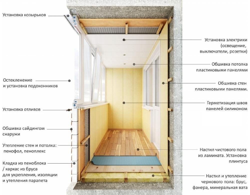 Утепление балкона пошаговая инструкция стены.