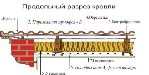 Утепление крыши пенофолом